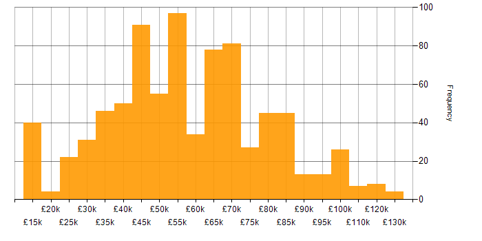 Salary histogram for IBM in England