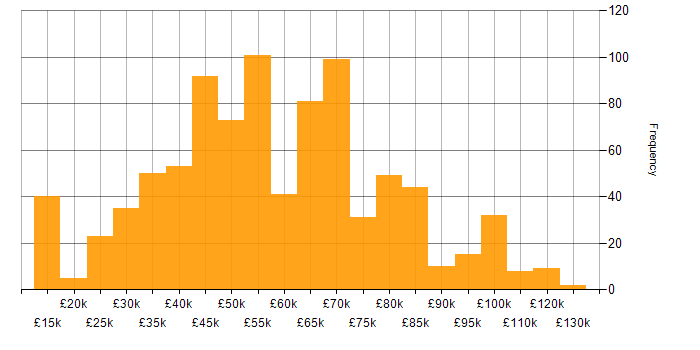 Salary histogram for IBM in the UK