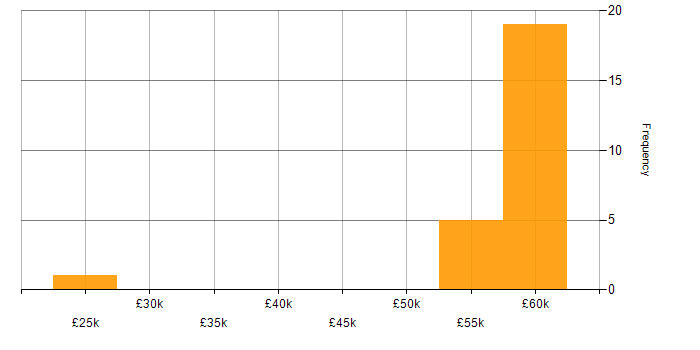 Salary histogram for IBM Notes in the UK