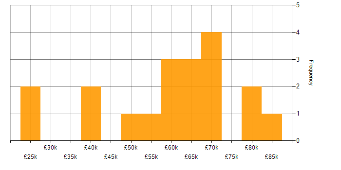 Salary histogram for Image Processing in the UK
