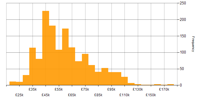 Salary histogram for Influencing Skills in the UK