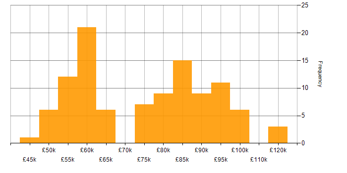 Salary histogram for Informatica in the City of London
