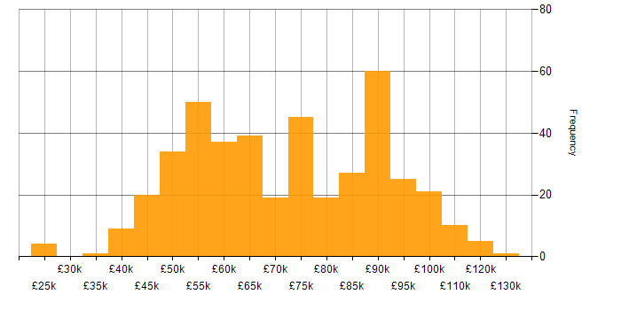 Salary histogram for Informatica in the UK