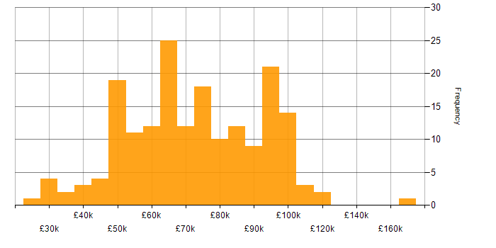 Salary histogram for Information Security in the City of London