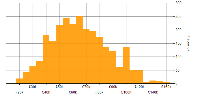 Salary histogram for Information Security in England