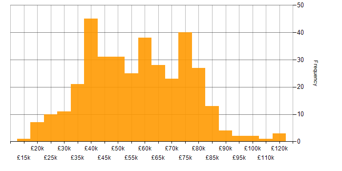 Salary histogram for Information Security in the South East