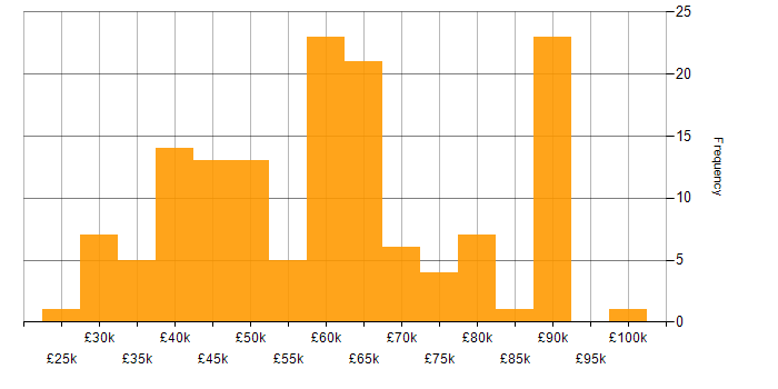 Salary histogram for Information Security in the South West