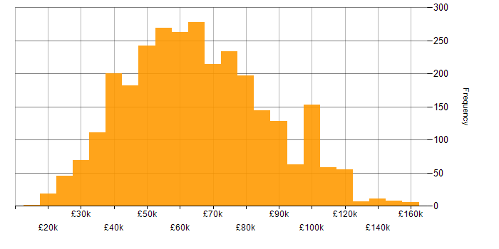 Salary histogram for Information Security in the UK
