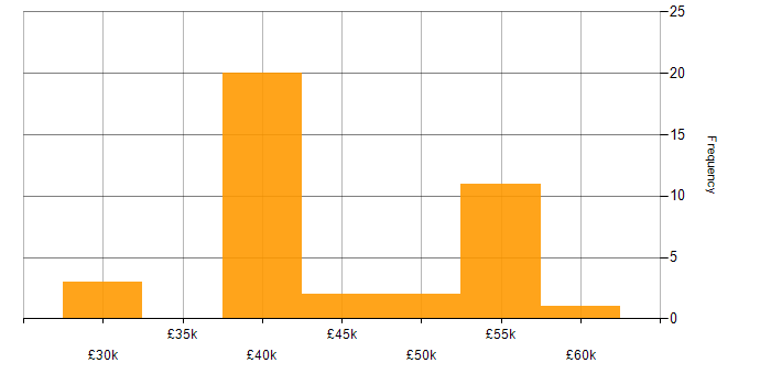 Salary histogram for Infrastructure Engineering in Brighton