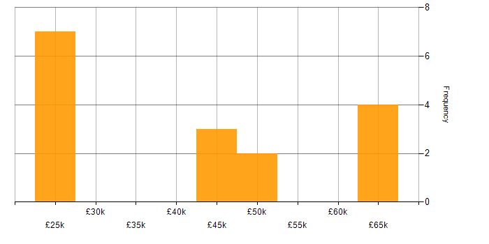 Salary histogram for Internet in Glasgow