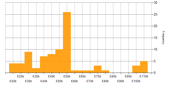 Salary histogram for Internet in the Midlands