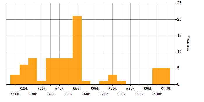 Salary histogram for Internet in the West Midlands