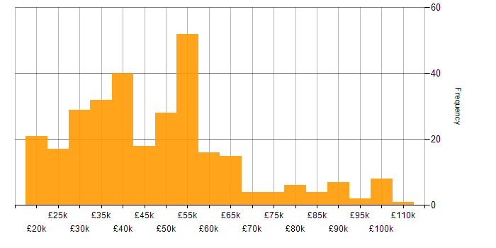 Salary histogram for Intranet in the UK