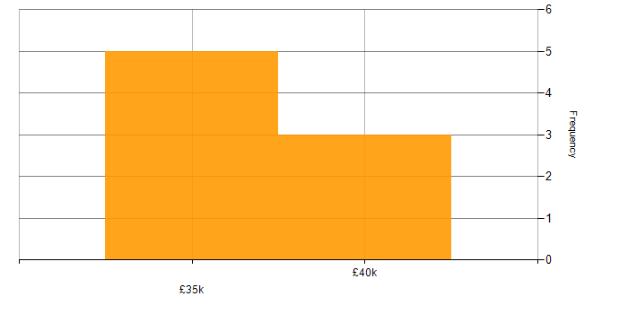 Salary histogram for Intrusion Detection in Berkshire