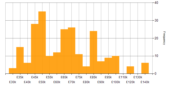 Salary histogram for Intrusion Detection in England