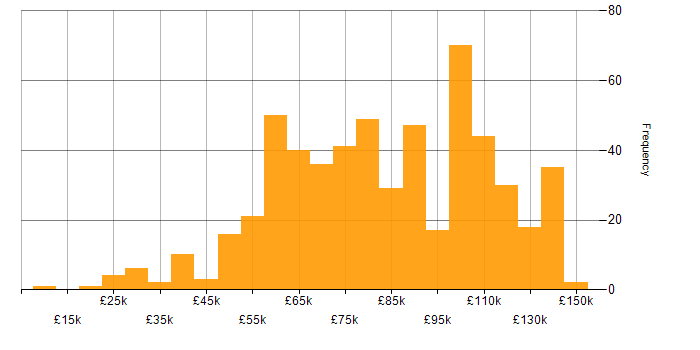 Salary histogram for Investment Banking in England