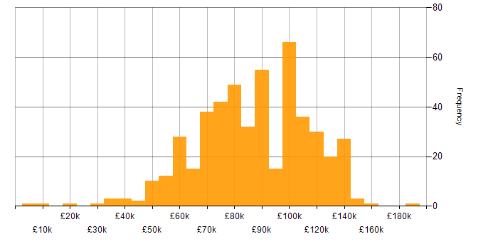 Salary histogram for Investment Banking in London