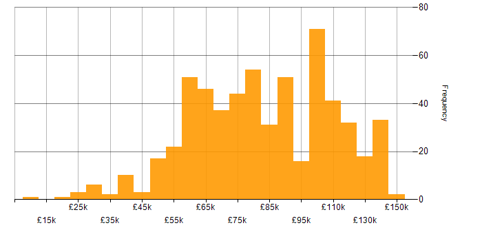 Salary histogram for Investment Banking in the UK