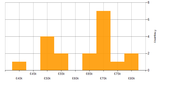 Salary histogram for InVision in Central London