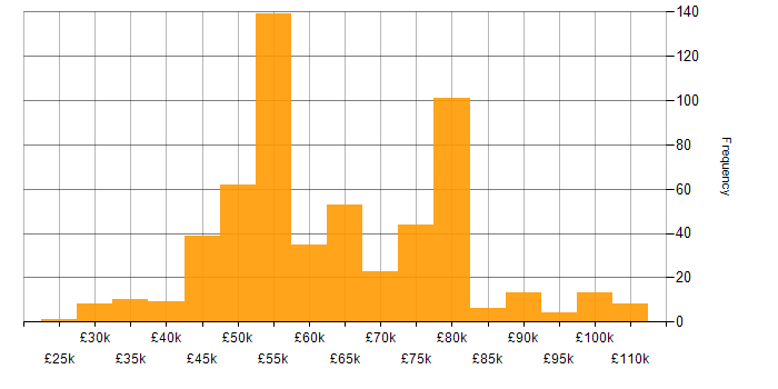 Salary histogram for iOS Development in the UK