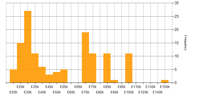 Salary histogram for iPad in England
