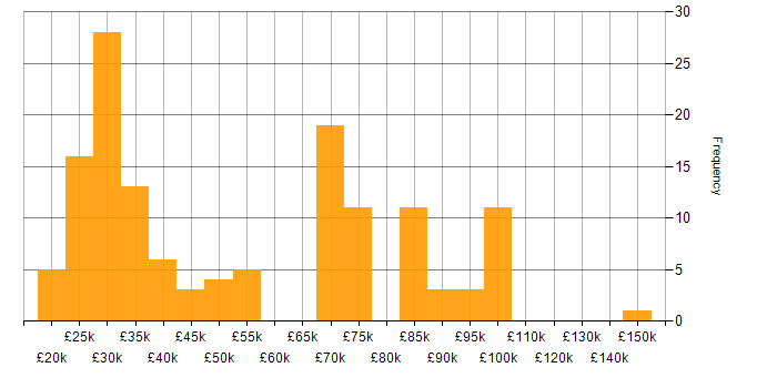 Salary histogram for iPad in the UK