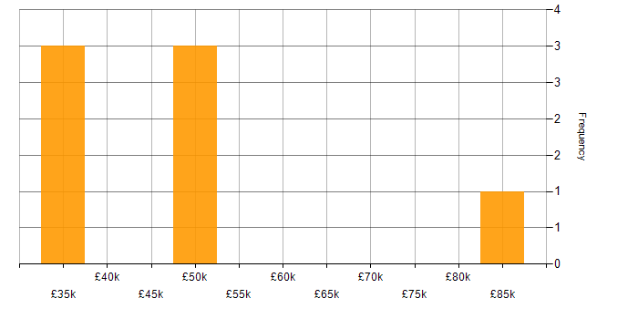 Salary histogram for IPsec in the North West