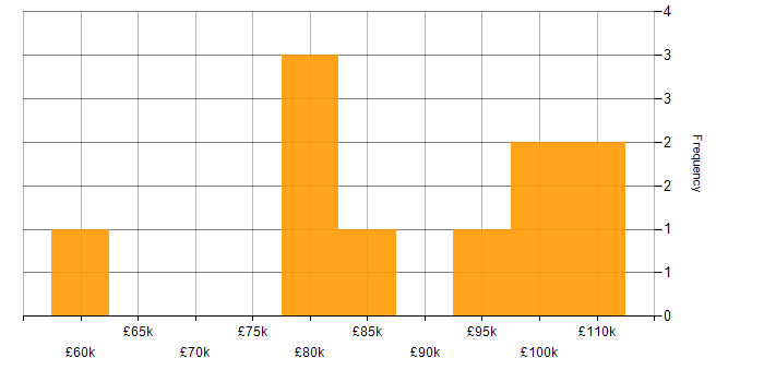 Salary histogram for ISO/IEC 20000 in London