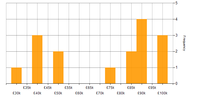 Salary histogram for ISO 13485 in the UK
