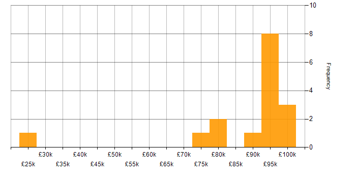 Salary histogram for ISO 20022 in the UK