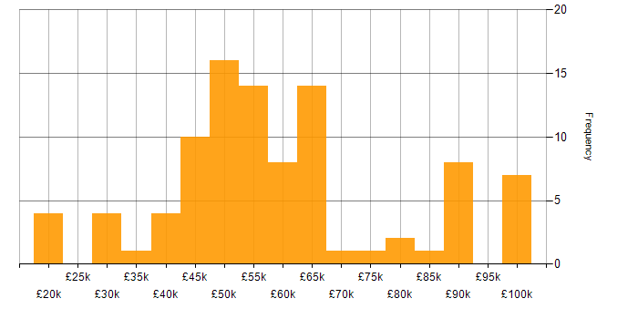 Salary histogram for ISO/IEC 27001 in the South West