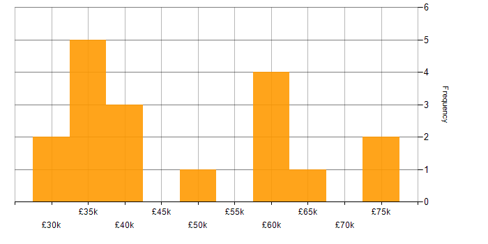 Salary histogram for ISO 9001 in London