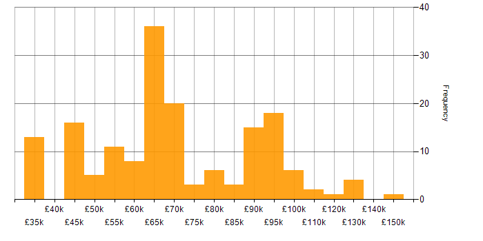 Salary histogram for Istio in the UK