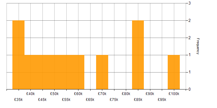 Salary histogram for ISTQB in the City of London