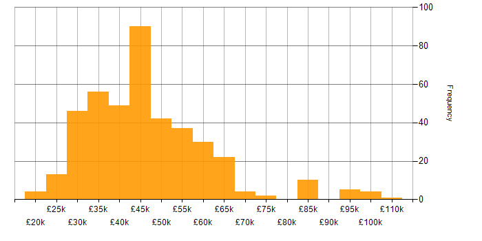 Salary histogram for ISTQB in England