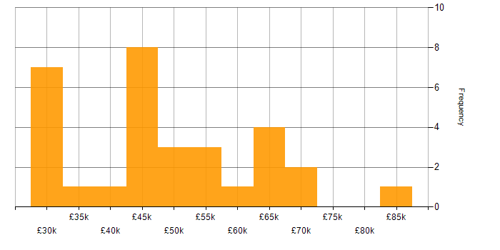 Salary histogram for ISTQB Advanced Certification in the UK