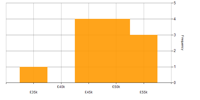 Salary histogram for IT Manager in Southampton