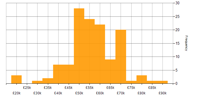 Salary histogram for IT Manager in the Thames Valley