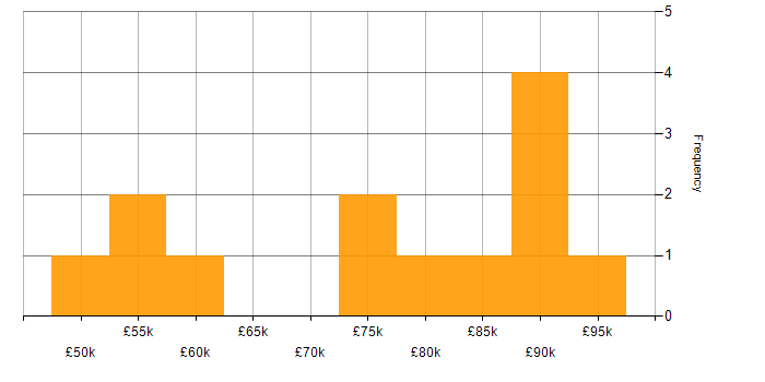 Salary histogram for IT Strategy in Surrey