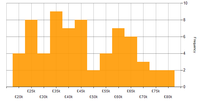 Salary histogram for ITIL in Buckinghamshire