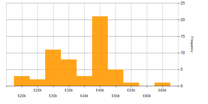 Salary histogram for ITIL in Leicestershire