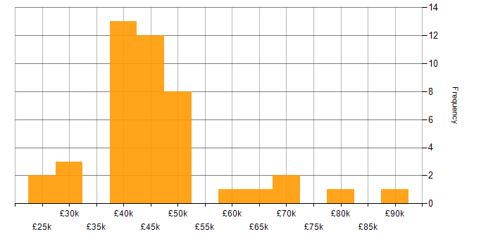 Salary histogram for ITIL Certification in the North West