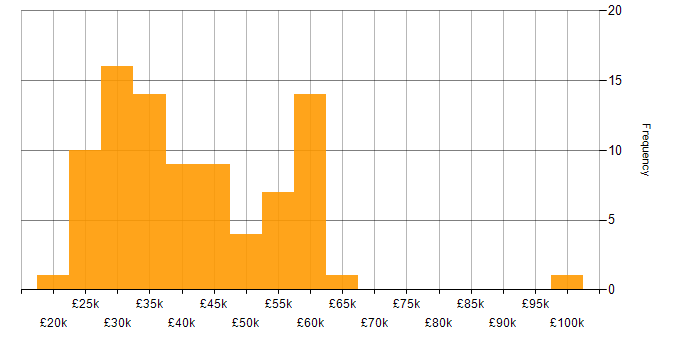 Salary histogram for ITIL Certification in the South East