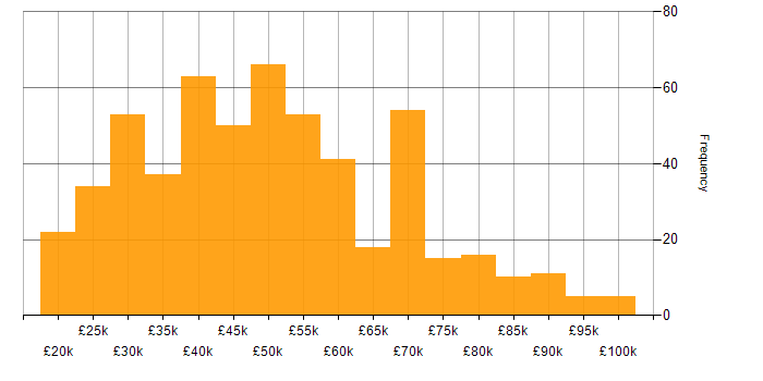 Salary histogram for ITIL Certification in the UK