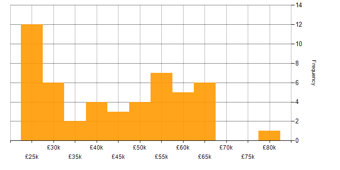 Salary histogram for ITIL Foundation Certificate in the South East