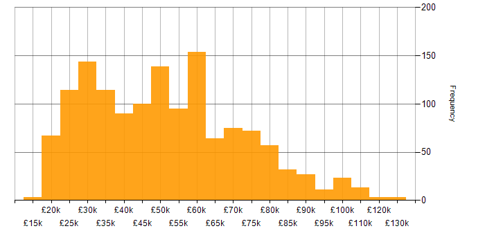 Salary histogram for ITSM in the UK