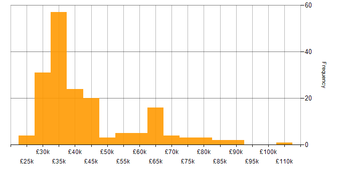Salary histogram for Jamf Pro in England