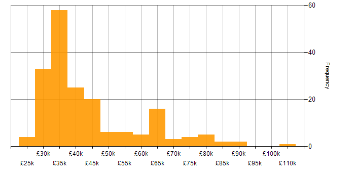 Salary histogram for Jamf Pro in the UK