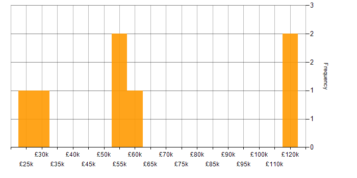Salary histogram for Japanese Language in the UK