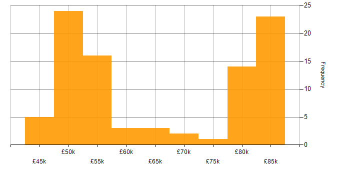 Salary histogram for Java in Brighton